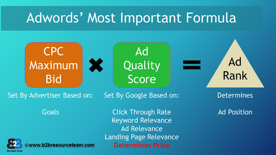 Adwords Formula srjwyw